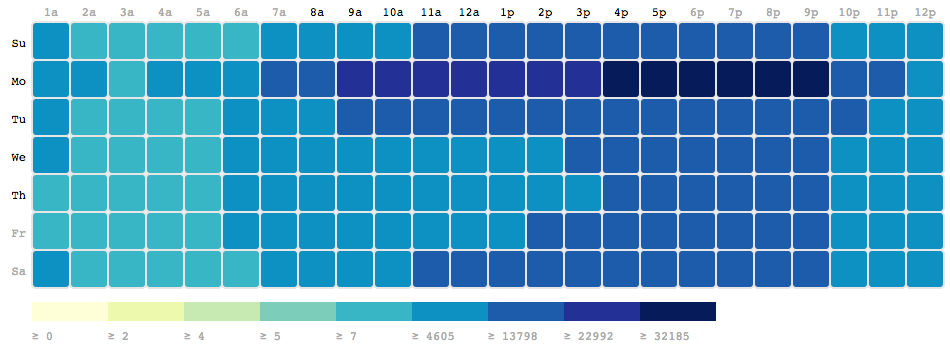 How to Connect Google ytics with AppEngine (Python) and d3js ... D Js Heat Map on