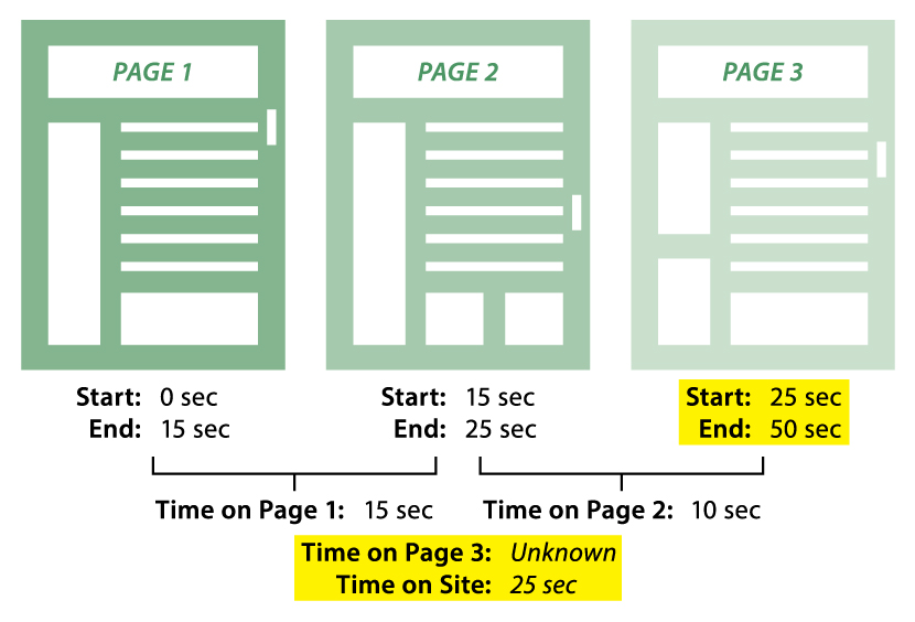 Engagement Timer_Last Page Exit