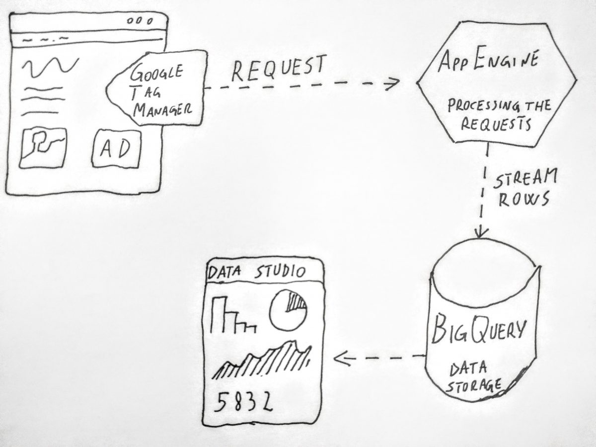 GTM to AppEngine to BigQuery