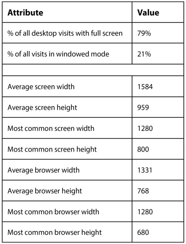 Screen Resolution & Browser Size in Google Analytics - Adswerve
