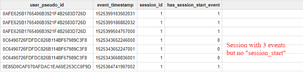 Making sense of Google Analytics for Firebase BQ data - Adswerve