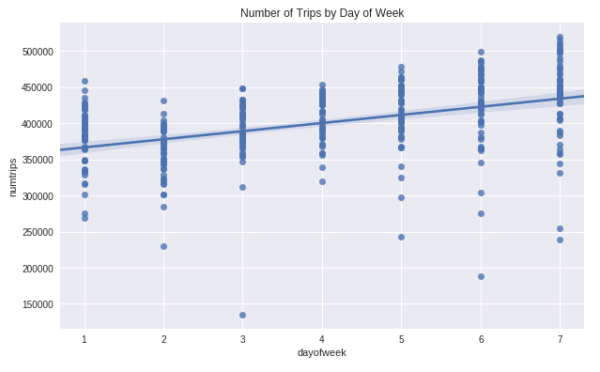 Trips by Day of Week - BQML Demo