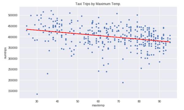 Trips by Maximum Temp. - BQML Demo