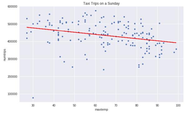 Sunday Trips - BQML Demo