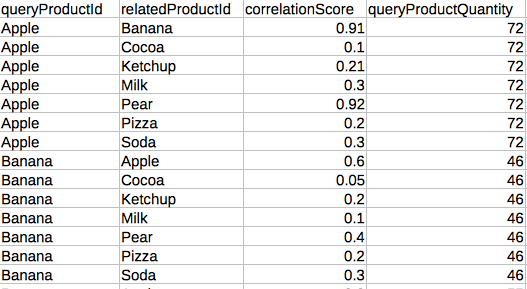 Query Response for our Online Grocery Store view