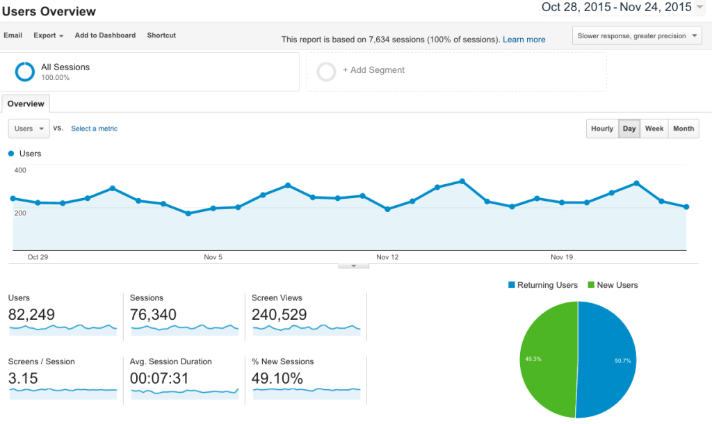 AudienceOverview-tvOS-GoogleAnalytics