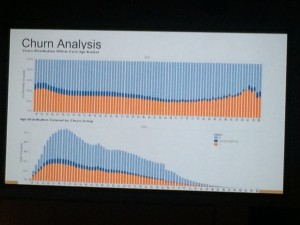 churn analysis