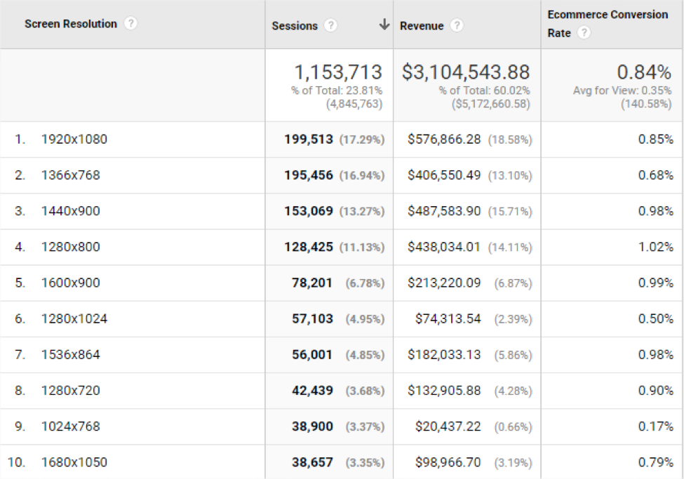 Screen Resolution Browser Size In Google Analytics Adswerve
