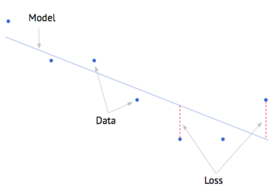 Model, Data, Loss - Linear Regression
